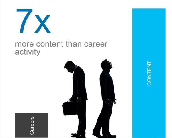 LinkedIn 7x more influential in content