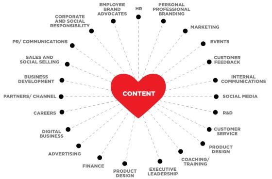 The Digital Conversationalist